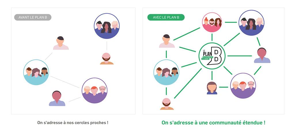 Plan B Nancy - Communauté